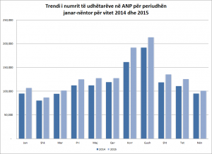 Statistikat_jan-nen_2015