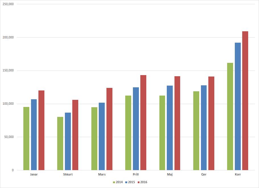 statistikat-gusht-2016