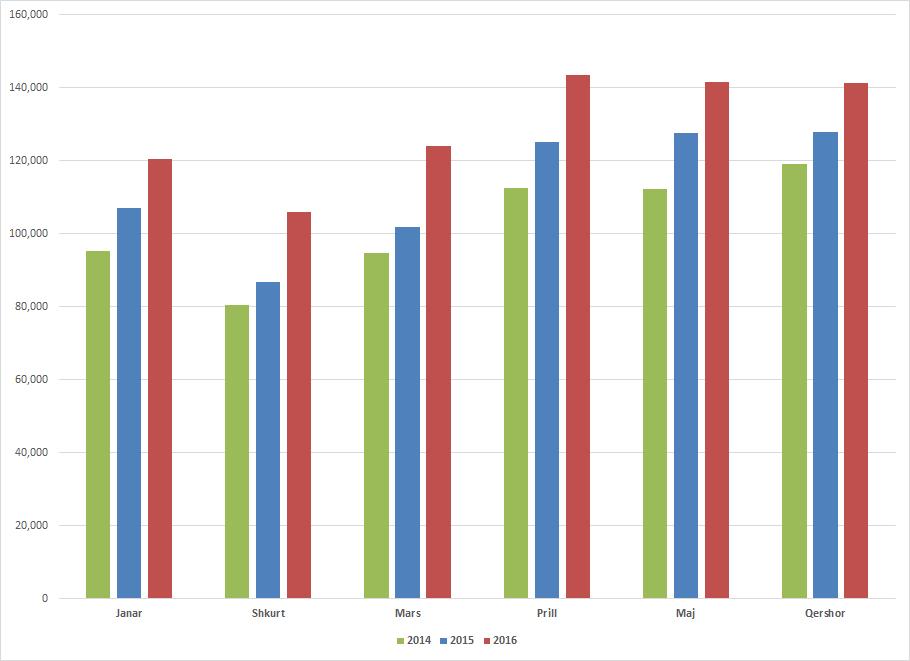 statistikat qer 2016
