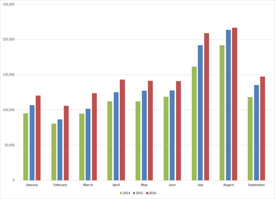 statistics-09-2016